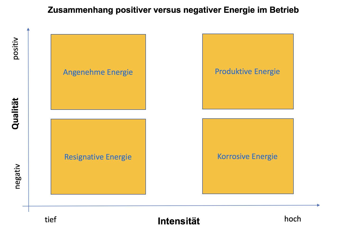 positive negative Energie